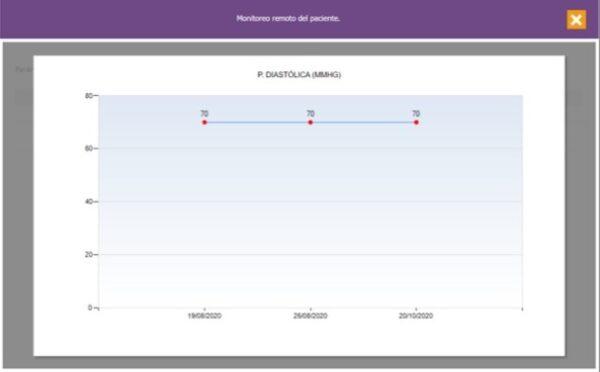 Consulta subsecuente monitoreo remoto de la presion