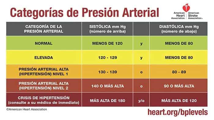 Valores Normales de La Presion Arterial